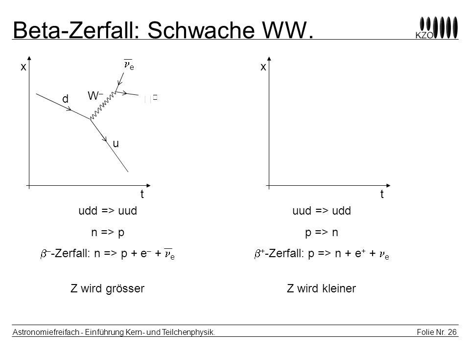 Beta-Zerfall: Schwache WW.