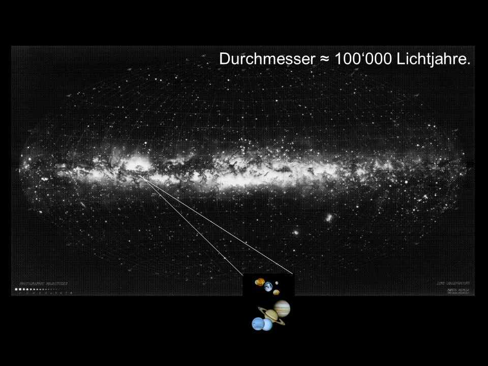 Milchstrasse Durchmesser ≈ 100'000 Lichtjahre. Durchmesser ≈ 4h 10'.
