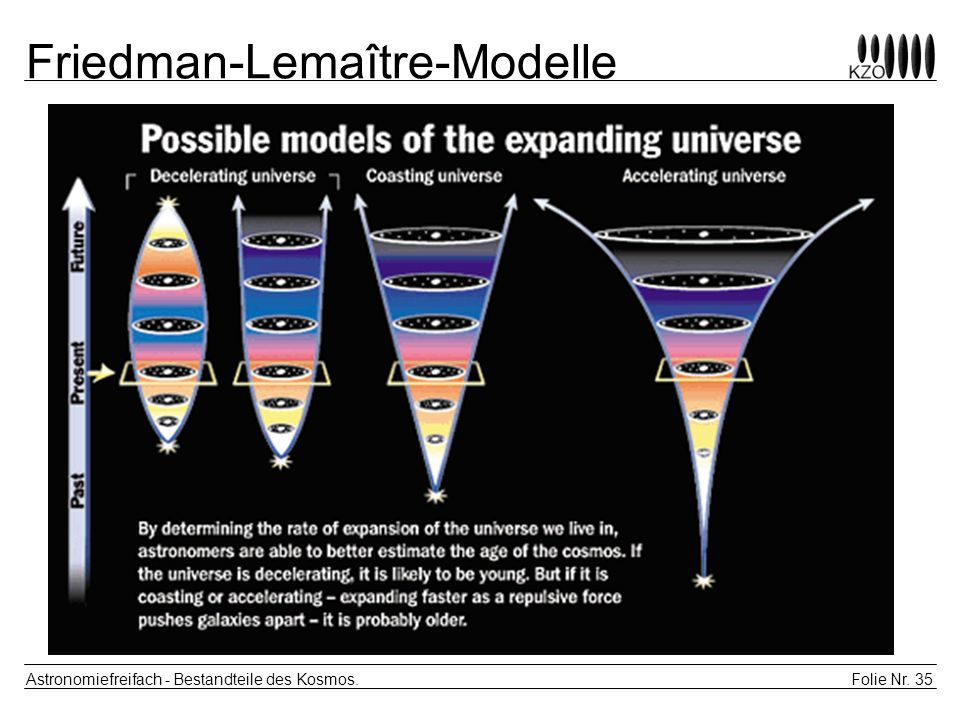 Friedman-Lemaître-Modelle