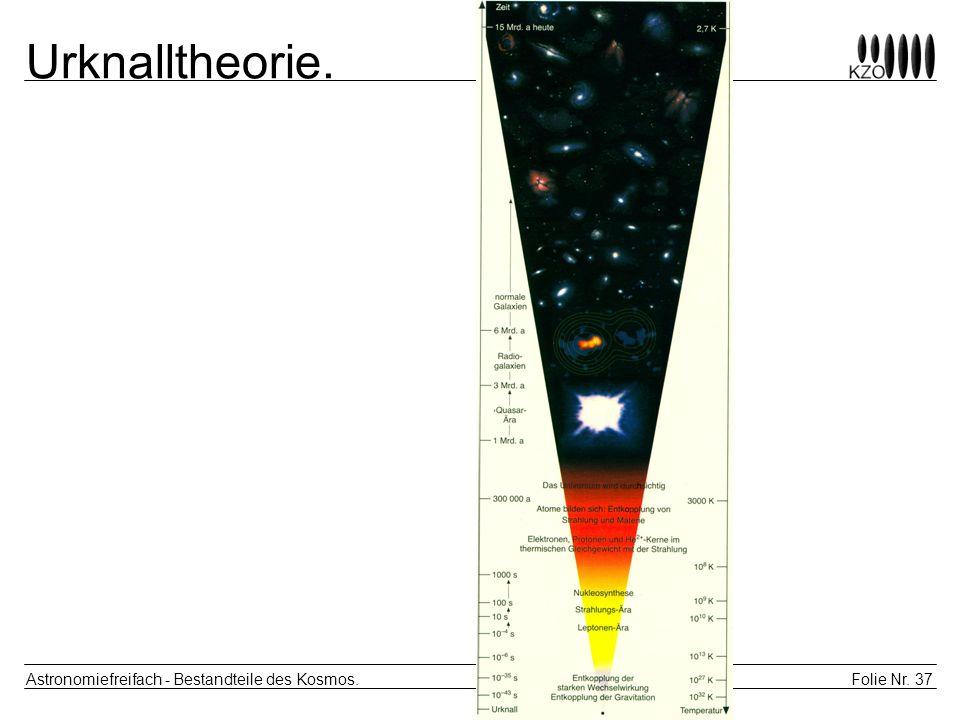 Urknalltheorie. Astronomiefreifach - Bestandteile des Kosmos.