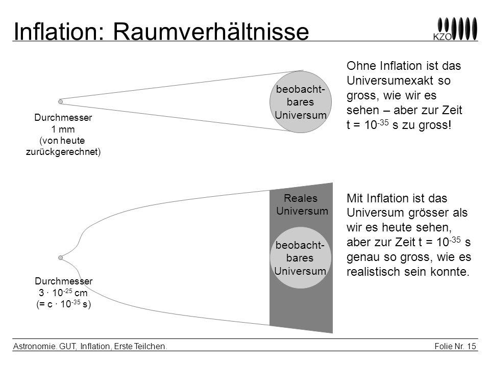 Inflation: Raumverhältnisse