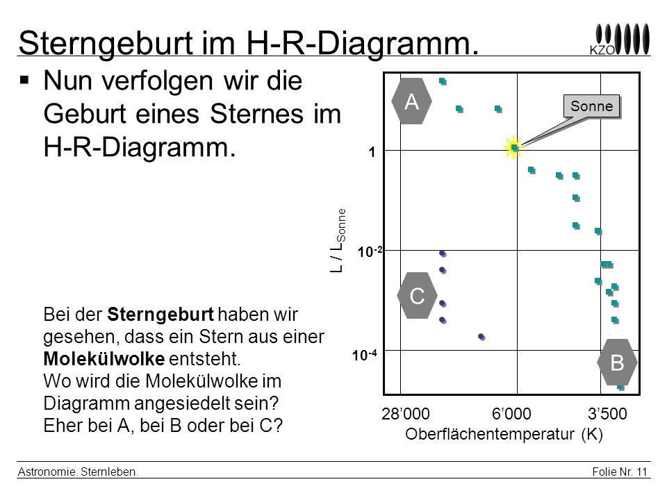 Sterngeburt im H-R-Diagramm.