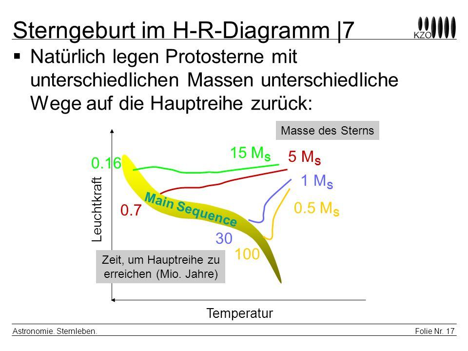 Sterngeburt im H-R-Diagramm |7