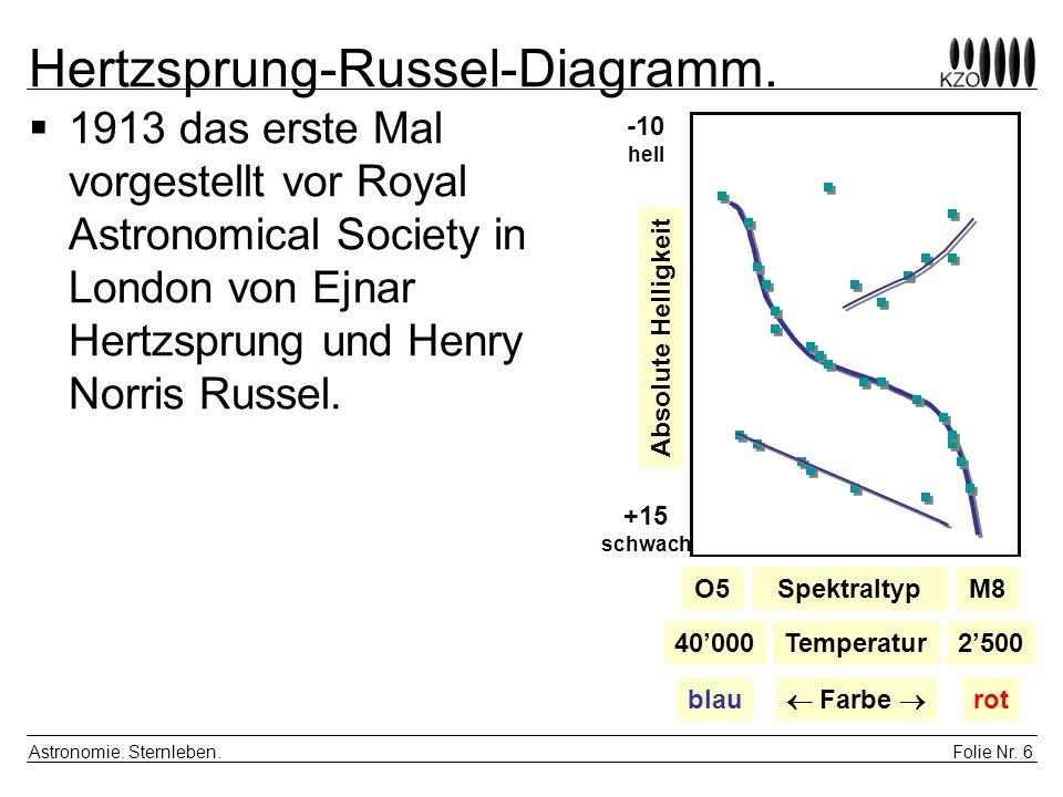 Hertzsprung-Russel-Diagramm.
