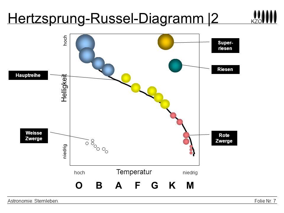 Hertzsprung-Russel-Diagramm |2
