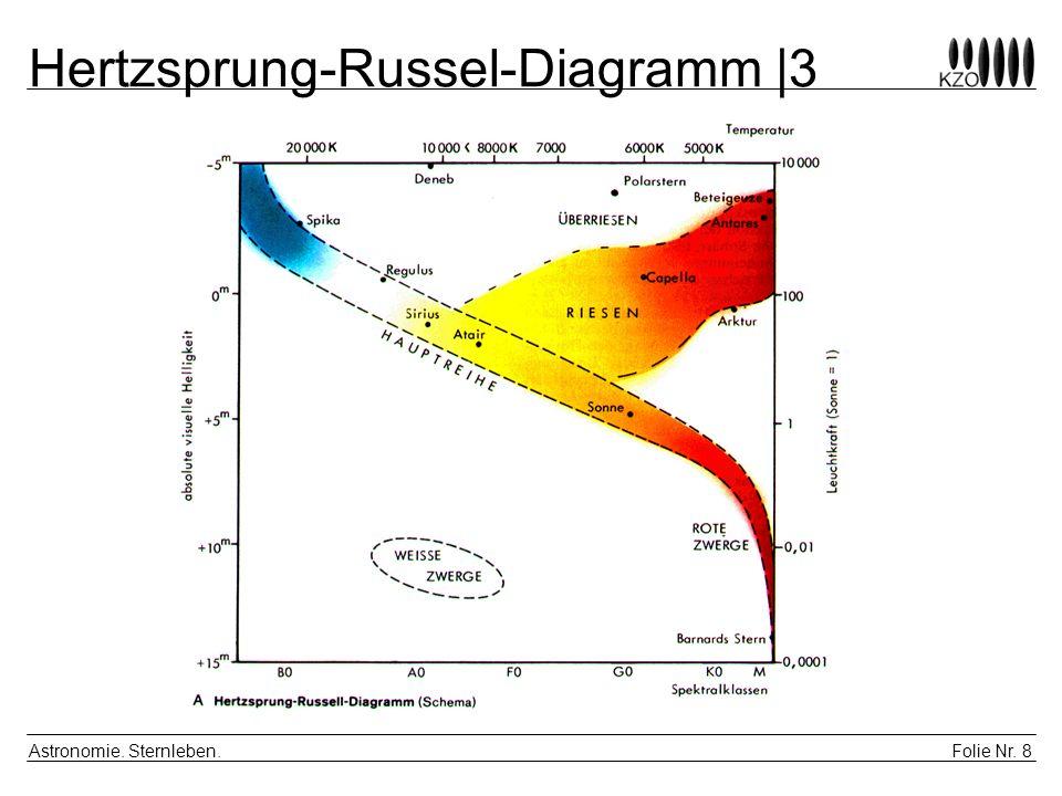 Hertzsprung-Russel-Diagramm |3