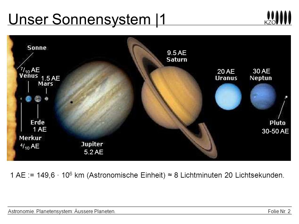 Unser Sonnensystem |1 9.5 AE. 7/10 AE. 20 AE. 30 AE. 1.5 AE. 1 AE. 30-50 AE. 4/10 AE. 5.2 AE.