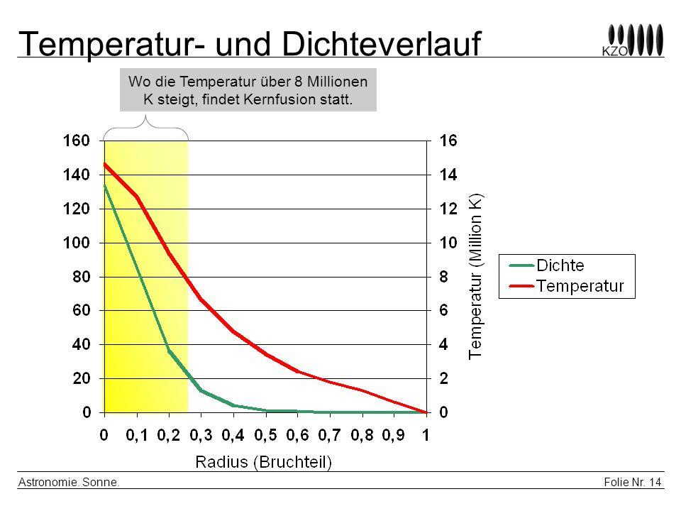 Temperatur- und Dichteverlauf