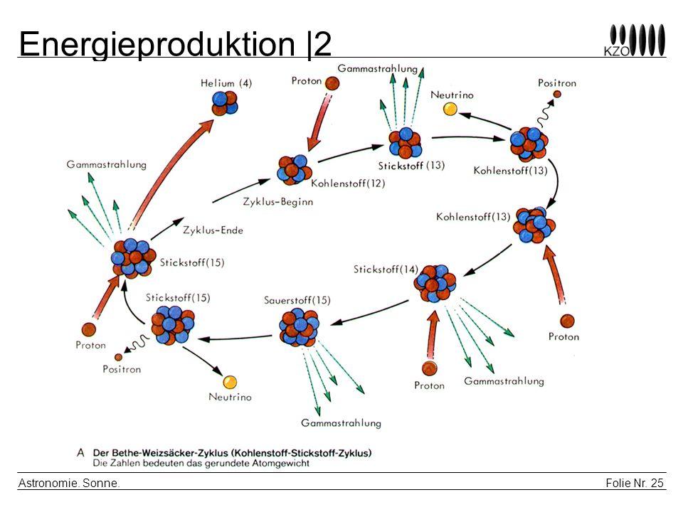 Energieproduktion |2 Astronomie. Sonne.