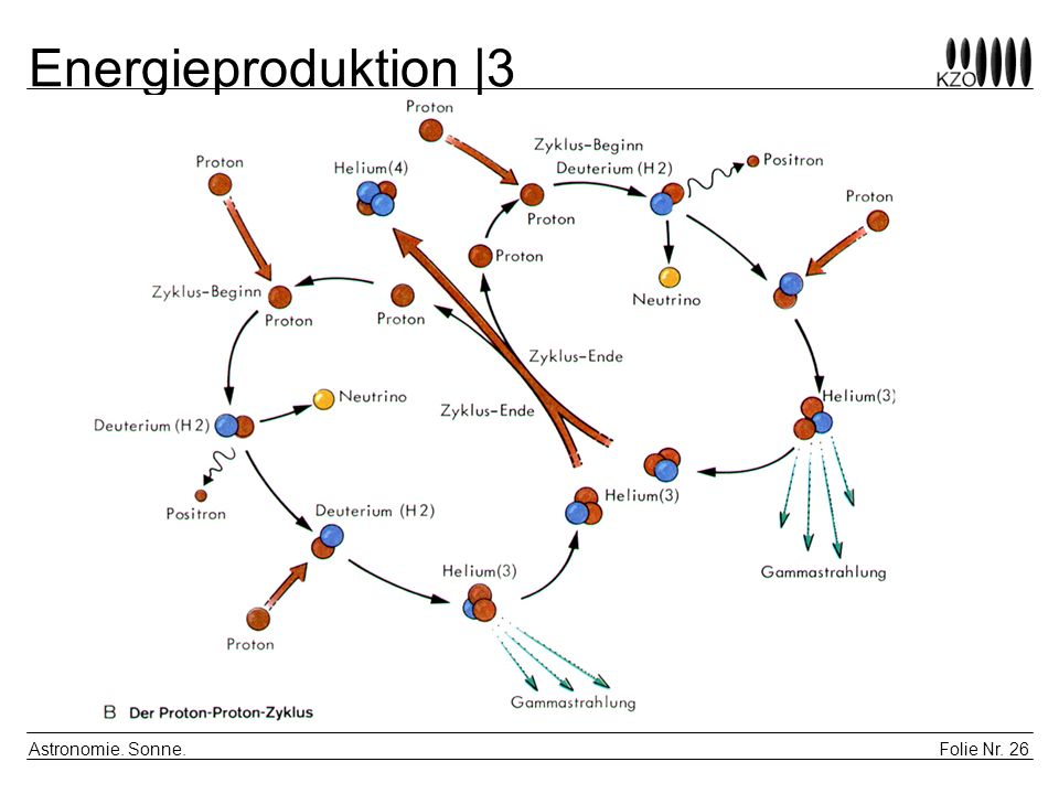 Energieproduktion |3 Astronomie. Sonne.