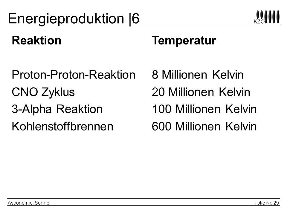 Energieproduktion |6 Reaktion Temperatur