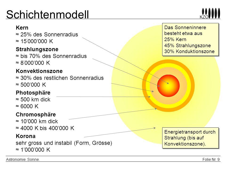 Schichtenmodell Kern ≈ 25% des Sonnenradius ≈ 15'000'000 K