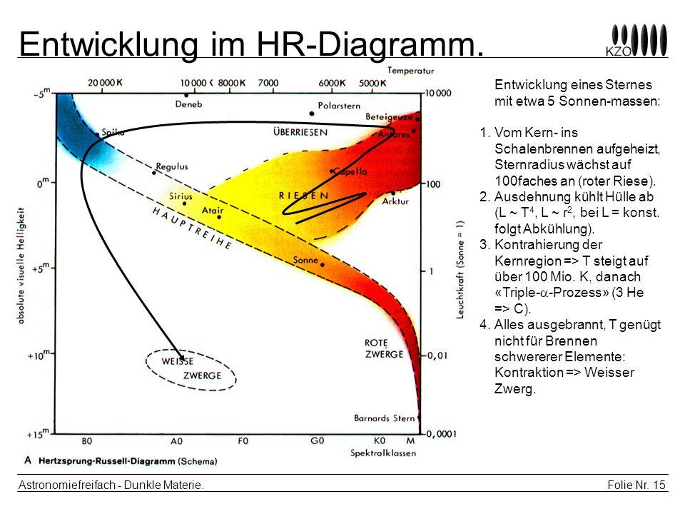 Entwicklung im HR-Diagramm.