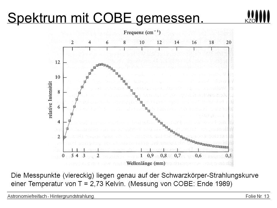 Spektrum mit COBE gemessen.