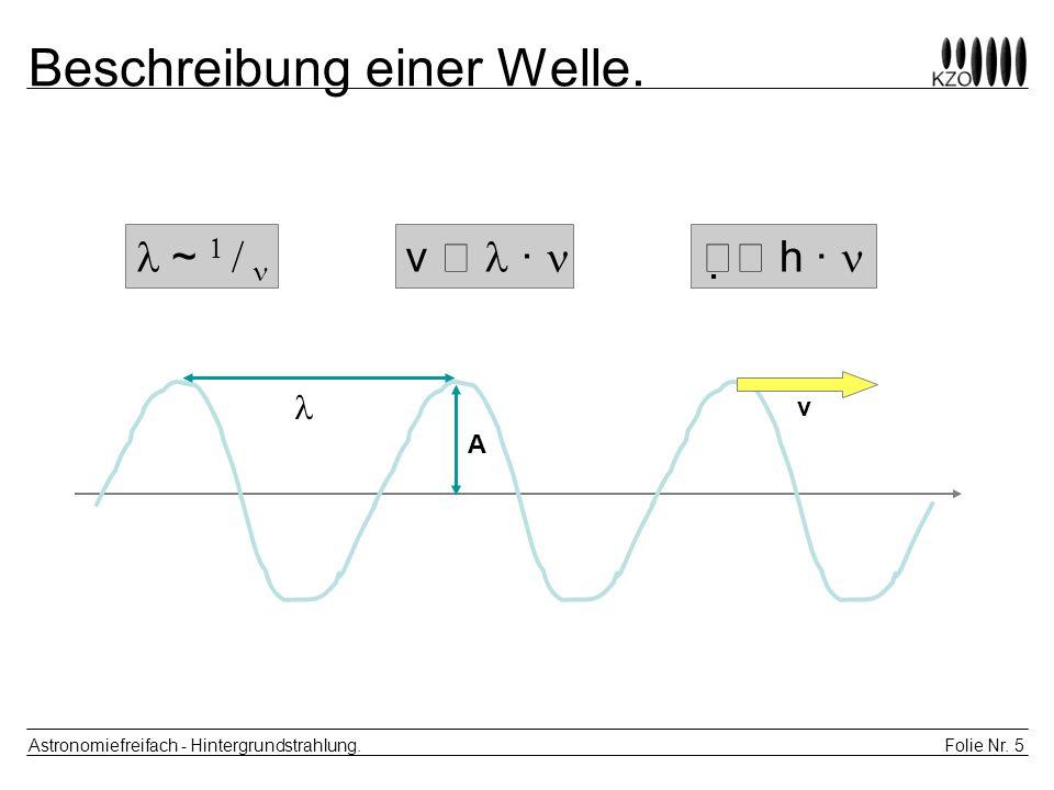 Beschreibung einer Welle.