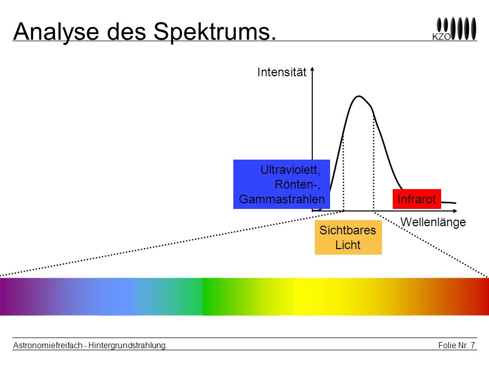 Analyse des Spektrums. Intensität Ultraviolett, Rönten-, Gammastrahlen