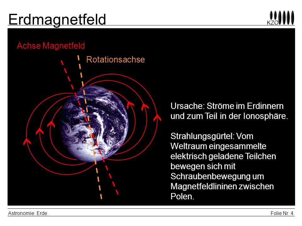 Erdmagnetfeld Achse Magnetfeld Rotationsachse
