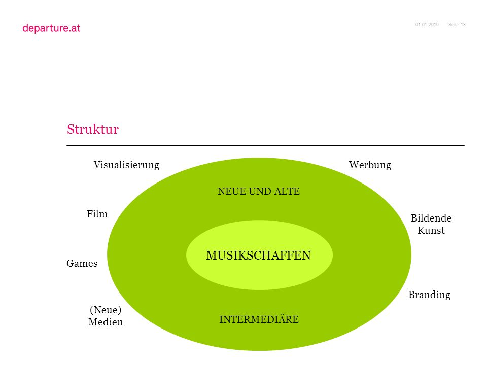 Struktur MUSIKSCHAFFEN Visualisierung Werbung NEUE UND ALTE Film