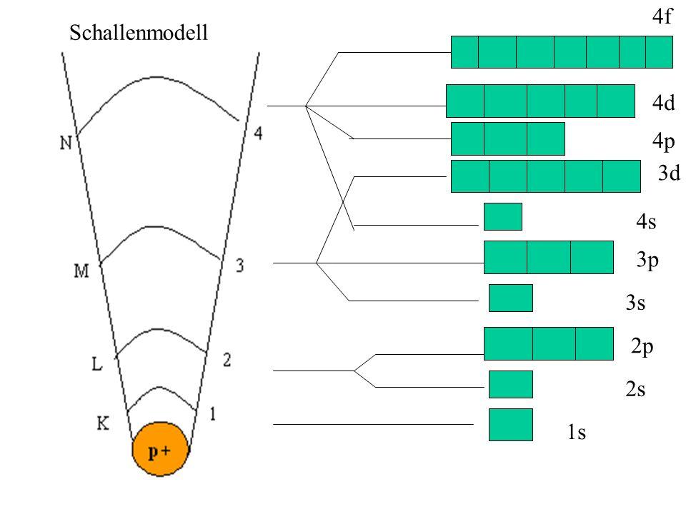4f Schallenmodell 4d 4p 3d 4s 3p 3s 2p 2s 1s