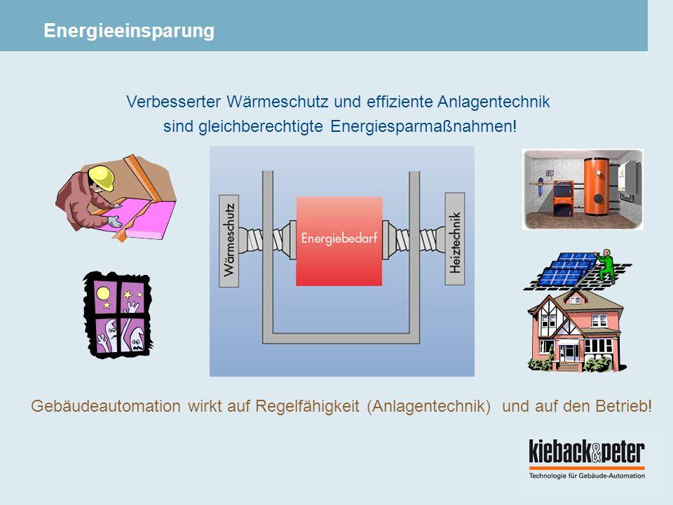 Energieeinsparung Verbesserter Wärmeschutz und effiziente Anlagentechnik. sind gleichberechtigte Energiesparmaßnahmen!