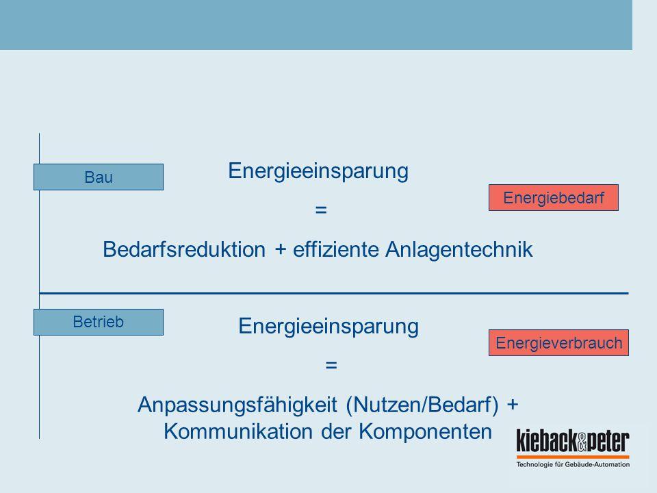 Bedarfsreduktion + effiziente Anlagentechnik