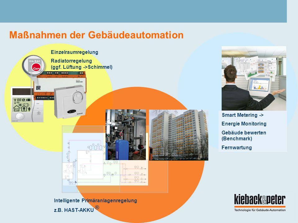 Maßnahmen der Gebäudeautomation