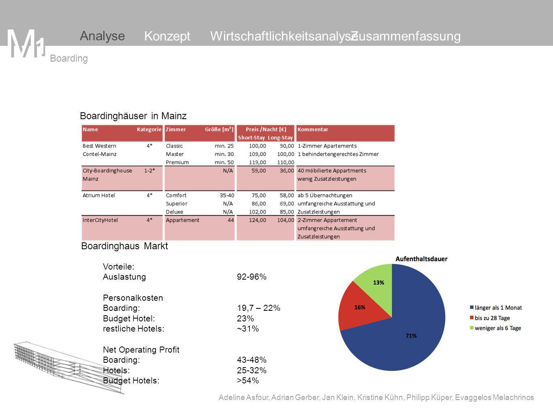 M M 1 Analyse Konzept Wirtschaftlichkeitsanalyse Zusammenfassung