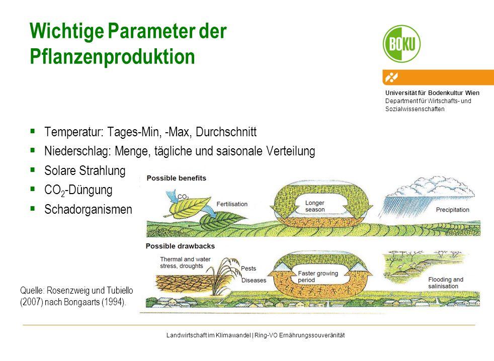 Wichtige Parameter der Pflanzenproduktion
