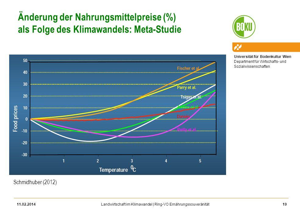 Änderung der Nahrungsmittelpreise (%) als Folge des Klimawandels: Meta-Studie