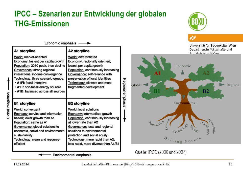 IPCC – Szenarien zur Entwicklung der globalen THG-Emissionen
