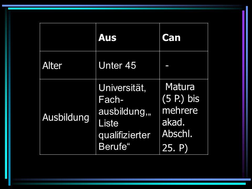 """AusCan. Alter. Unter 45. - Ausbildung. Universität, Fach-ausbildung,""""Liste qualifizierter Berufe"""