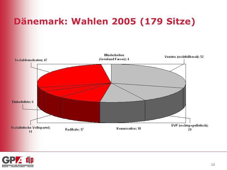 Dänemark: Wahlen 2005 (179 Sitze)