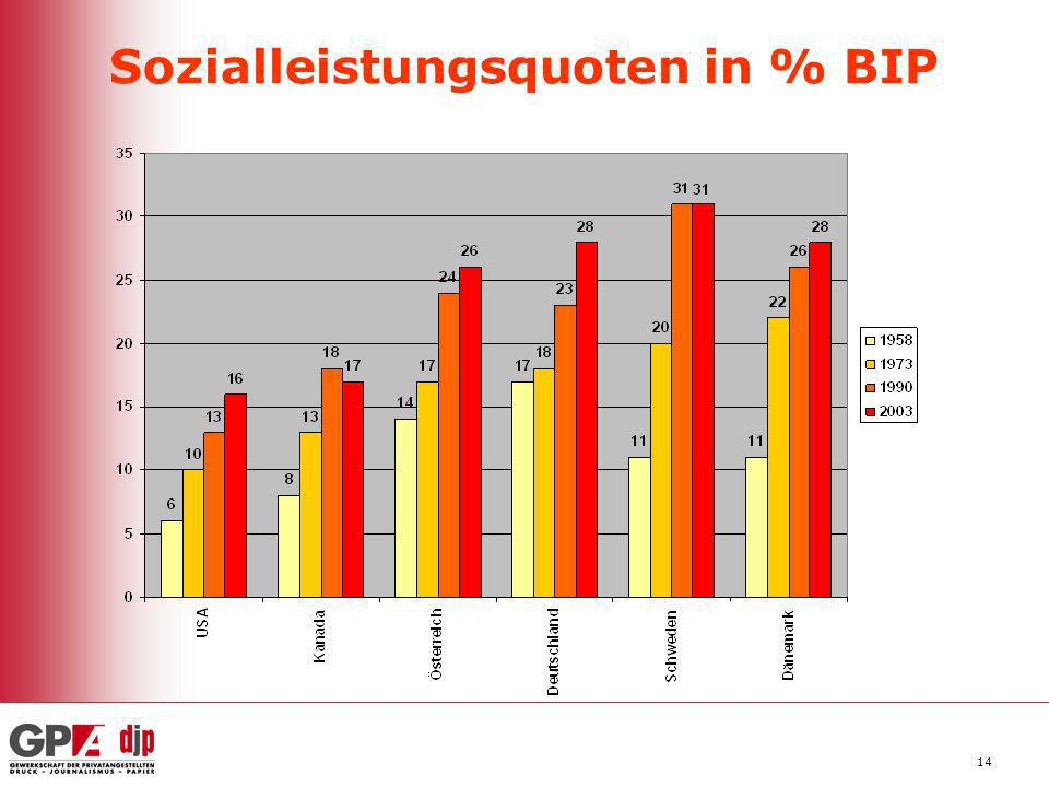 Sozialleistungsquoten in % BIP