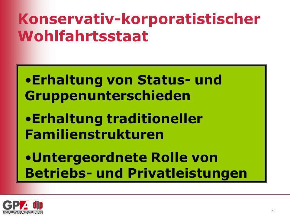 Konservativ-korporatistischer Wohlfahrtsstaat