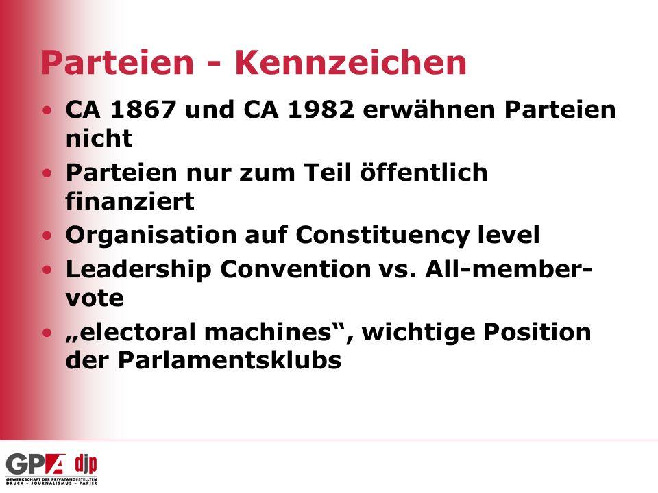 Parteien - Kennzeichen