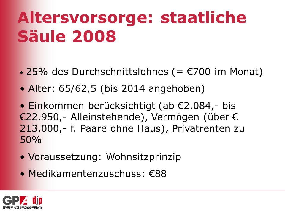 Altersvorsorge: staatliche Säule 2008
