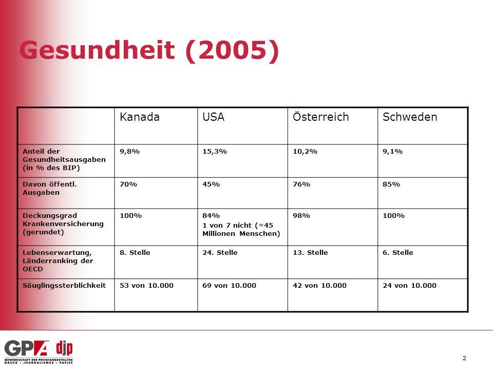 Gesundheit (2005) Kanada USA Österreich Schweden