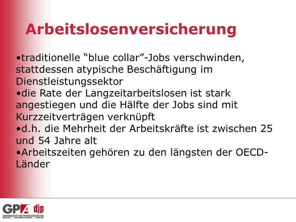 Arbeitslosenversicherung