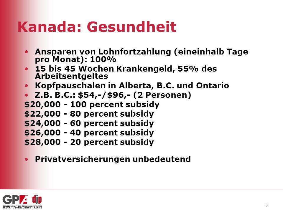 Kanada: Gesundheit Ansparen von Lohnfortzahlung (eineinhalb Tage pro Monat): 100% 15 bis 45 Wochen Krankengeld, 55% des Arbeitsentgeltes.