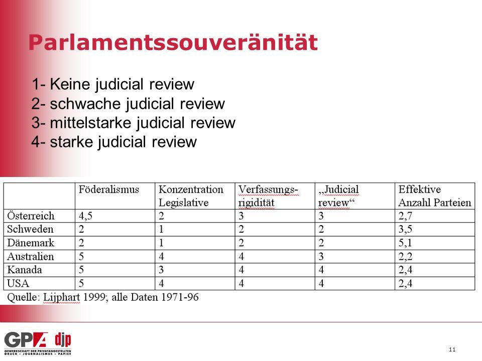 Parlamentssouveränität