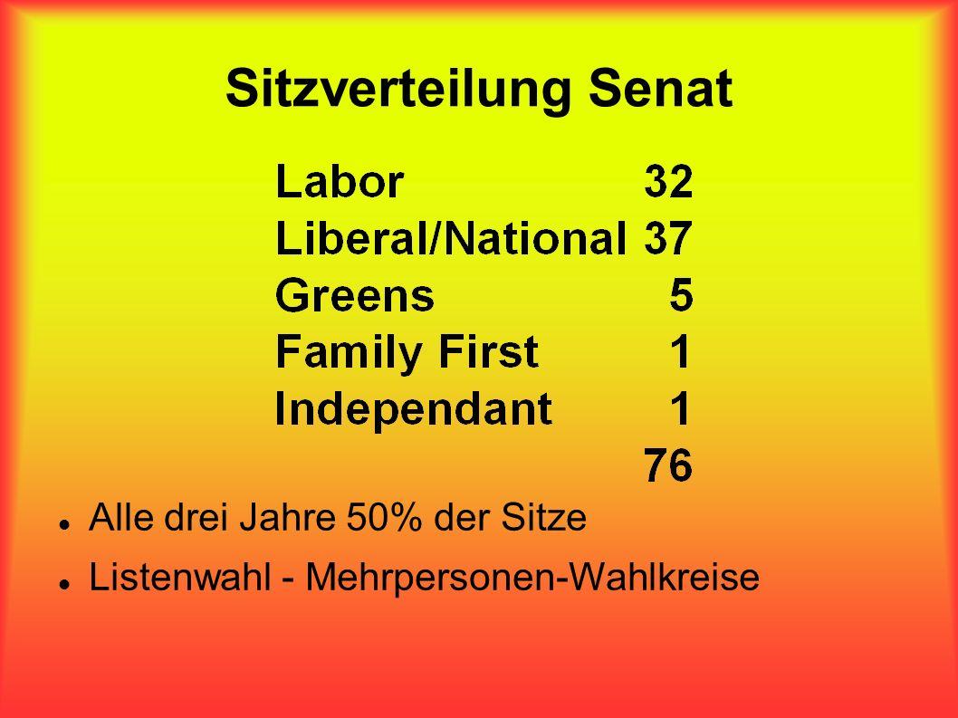 Sitzverteilung Senat Alle drei Jahre 50% der Sitze