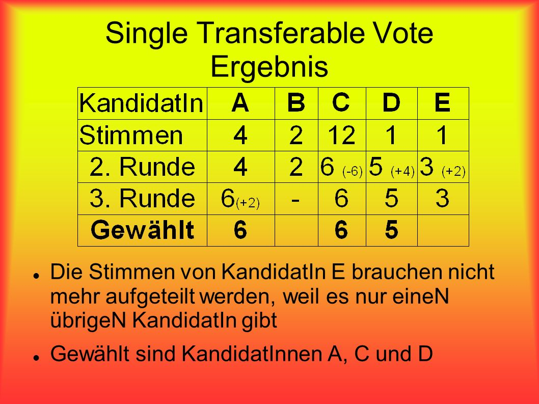 Single Transferable Vote Ergebnis