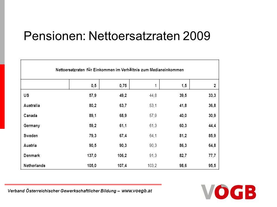 Pensionen: Nettoersatzraten 2009