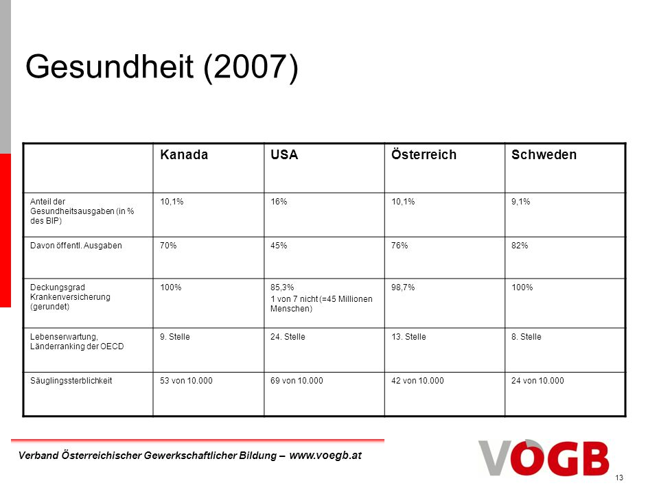 Gesundheit (2007) Kanada USA Österreich Schweden
