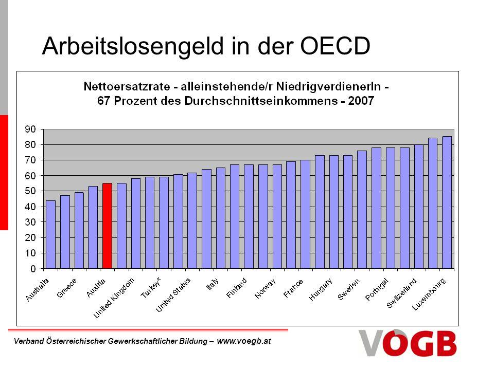 Arbeitslosengeld in der OECD