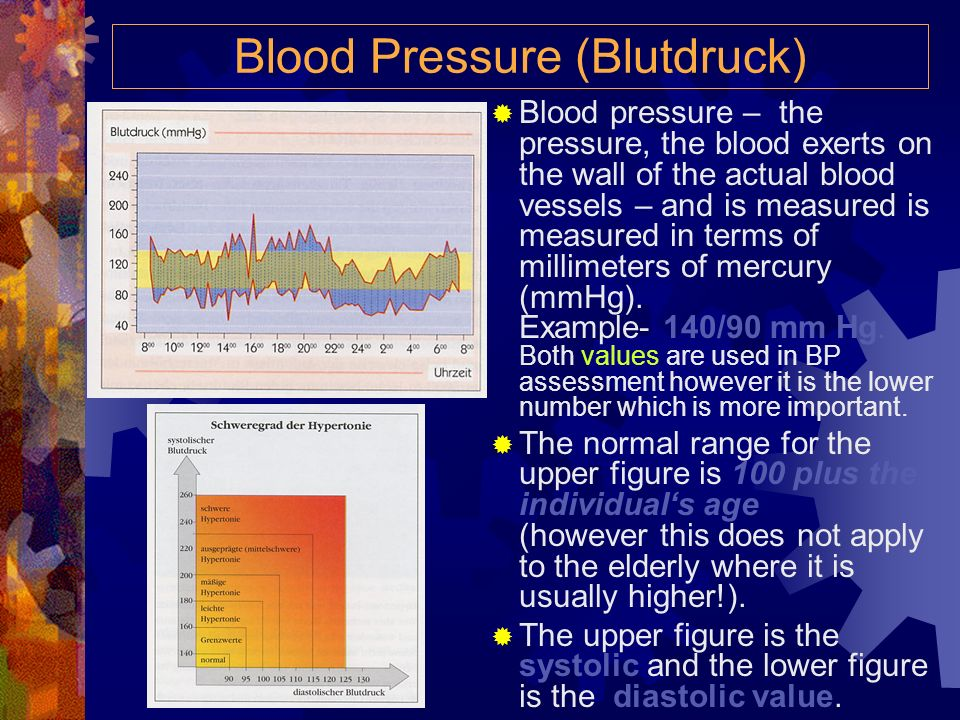 Blood Pressure (Blutdruck)