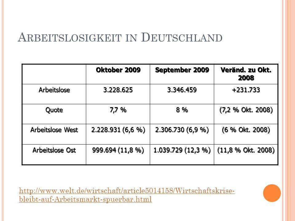 Arbeitslosigkeit in Deutschland