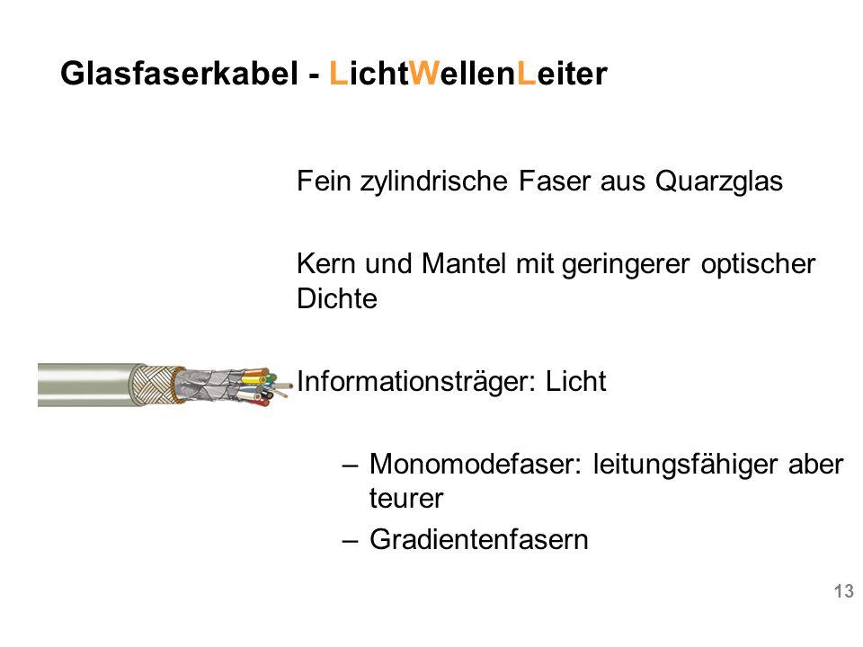 Glasfaserkabel - LichtWellenLeiter