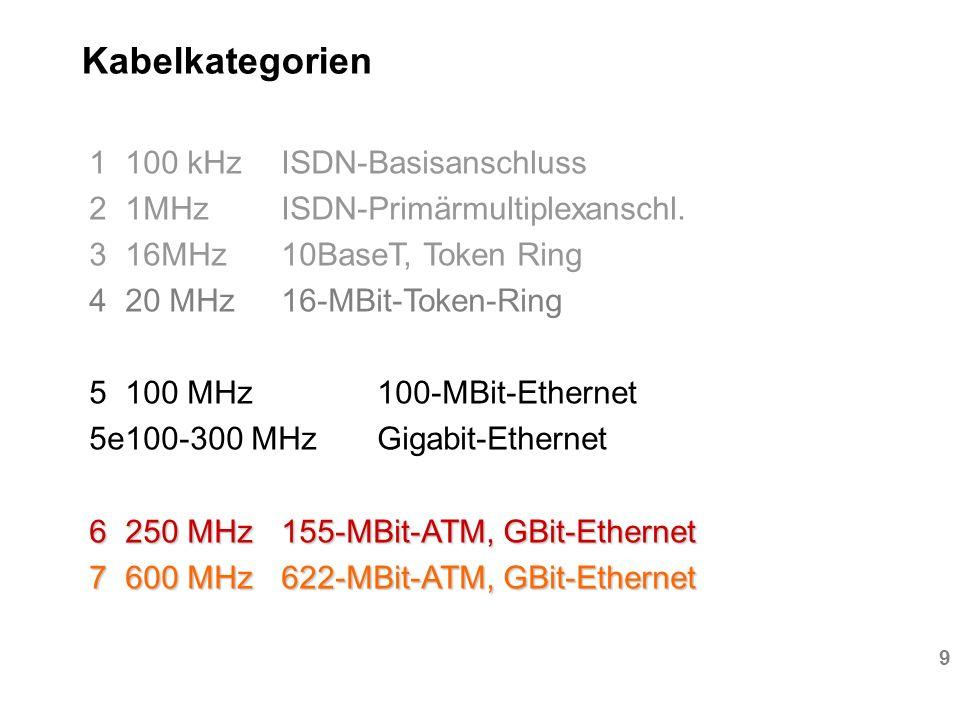 Kabelkategorien 1 100 kHz ISDN-Basisanschluss