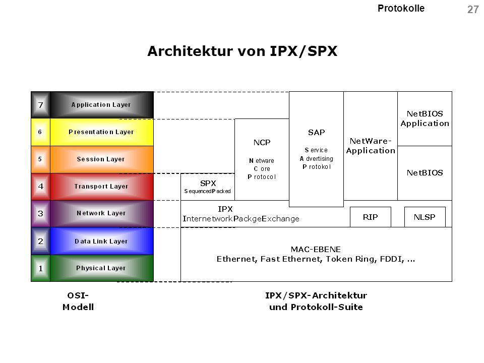 Architektur von IPX/SPX